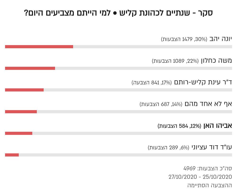 Результаты опроса о голосовании за хайфского мэра сегодня после двух лет власти Эйнат Калиш-Ротем