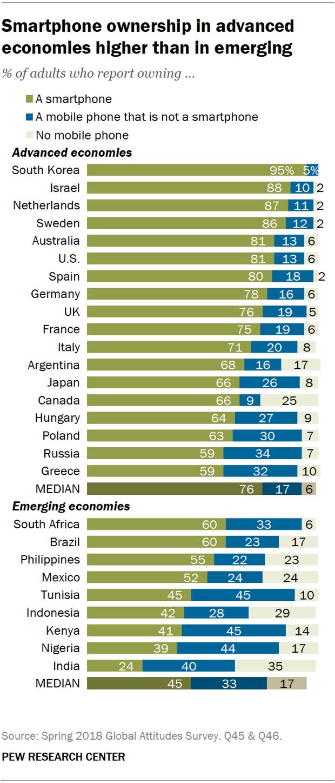Рейтинг стран по доле взрослого населения, имеющего смартфоны