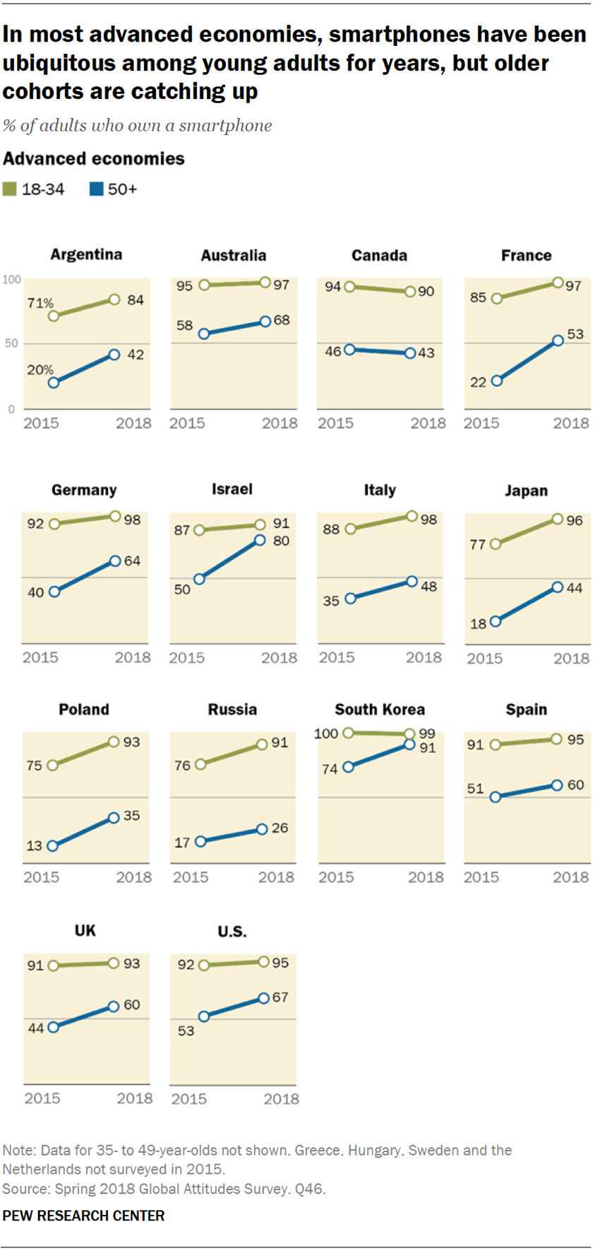 Возрастное распределение владельцев смартфонов в странах с развитой экономикой
