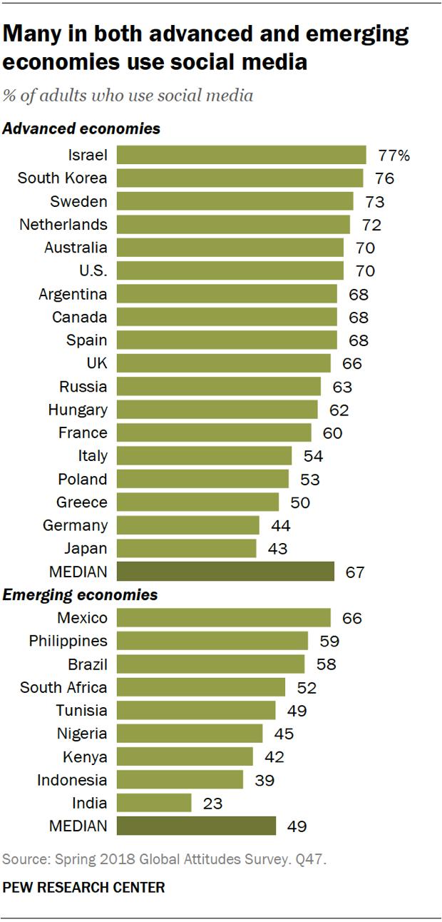 Рейтинг стран по доле взрослого населения, пользующегося социальными медиа