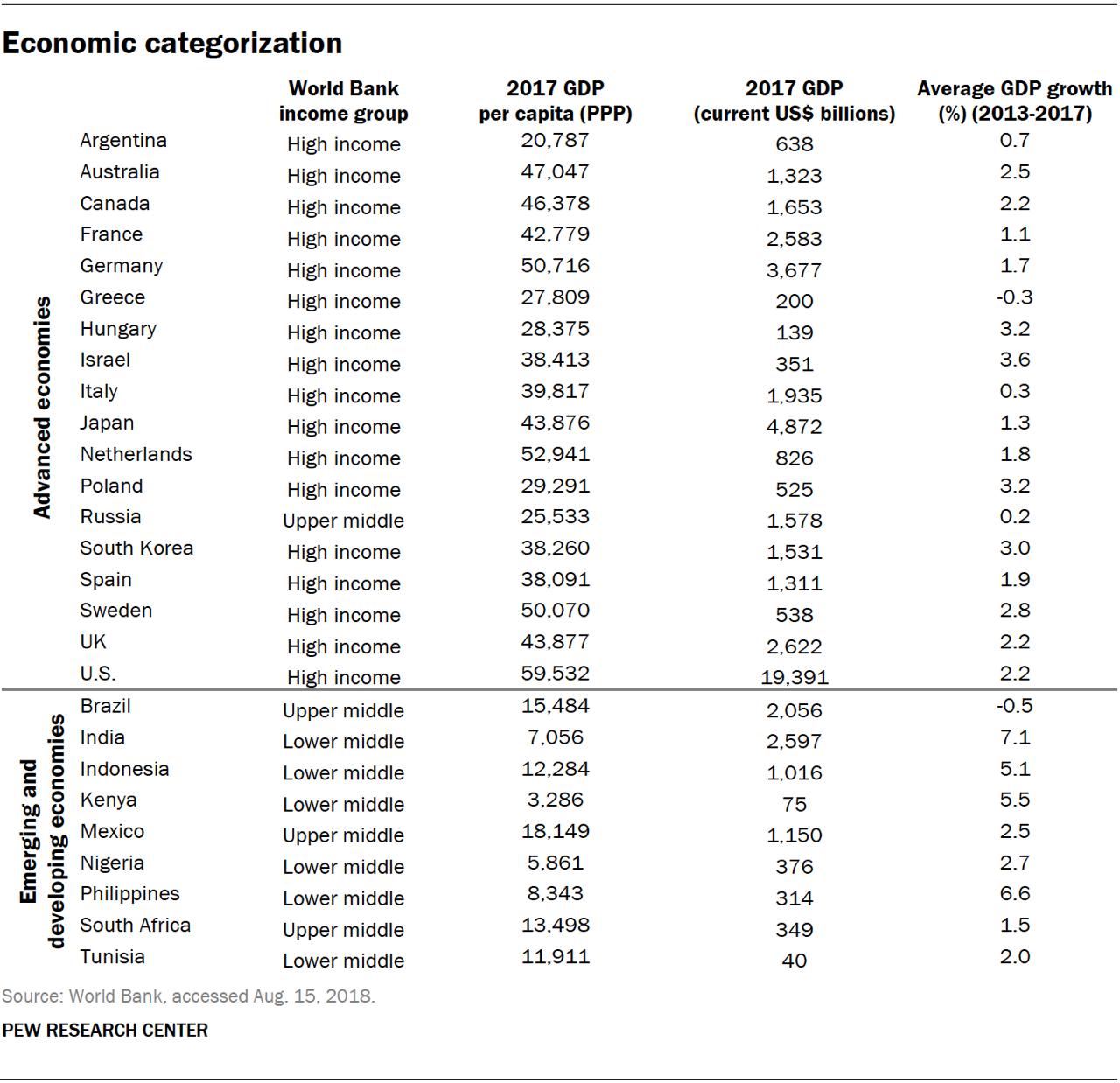 Таблица стран с развитой и развивающейся экономиками согласно классификации Всемирного Банка, август 2018
